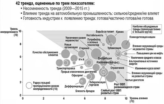 Ris. 3. Rejting trendov avtomobilnoj industrii po stepeni ih razrushitelnogo dejstviya