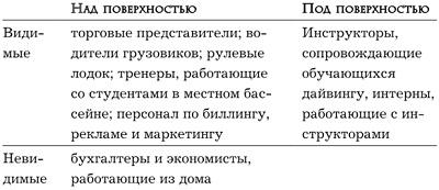 Ris. 4. Primer razdeleniya sotrudnikov