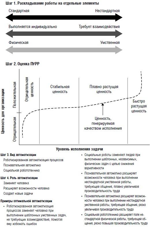 Ris. 2. CHetyrehstupenchataya shema optimizatsii raboty