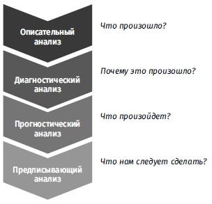 Ris. 2. SHkala analiticheskih znachenij