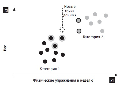 Ris. 6. Algoritm k srednih k 5
