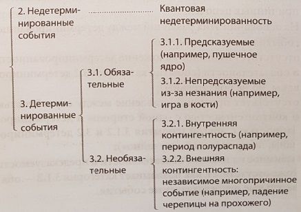Ris. 7. Sluchajnoj i determinirovannost ne yavlyayutsya antonimami
