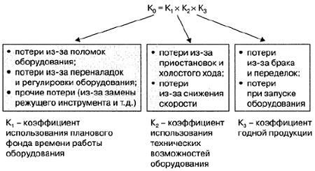 Ris. 2. Koeffitsient obshhej effektivnosti oborudovaniya