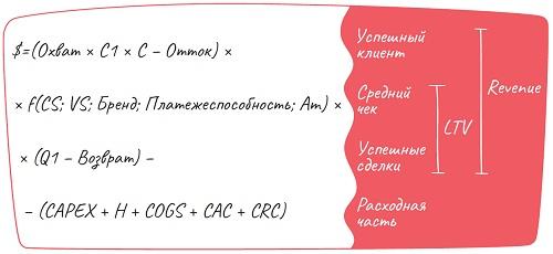 Ris. 3. Linejnoe predstavlenie formuly pribyli