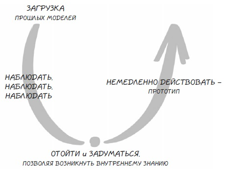 Ris. 4. Protsess U