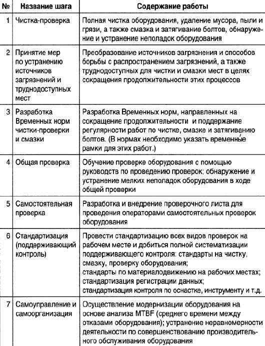 Ris. 4. Sem shagov razvertyvaniya samostoyatelnogo obsluzhivaniya oborudovaniya operatorami
