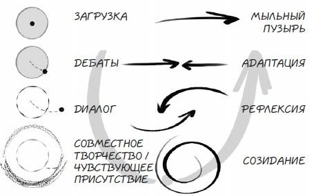 Ris. 8. CHetyre tipa obshheniya
