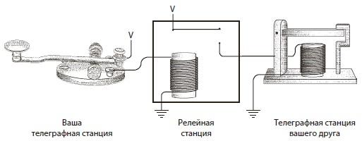 Ris. 10. Telegrafnaya liniya s relejnoj stantsiej