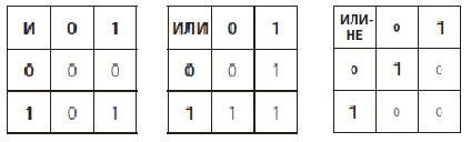 Ris. 11. Tablitsy umnozheniya logicheskih operandov