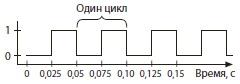Ris. 16. Ostsillyator