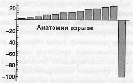 Ris. 2. Statistika dlya indyushki