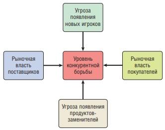 Ris. 1. Model pyati sil Portera