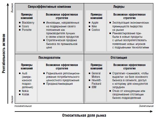 Ris. 11. Rynochnaya situatsiya i strategicheskie prioritety
