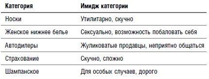 Ris. 13. Imidzh produktovyh kategorij