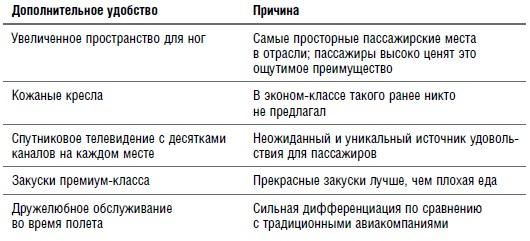 Ris. 16. Neozhidannye dopolnitelnye elementy komforta u JetBlue