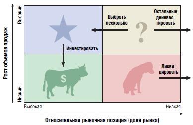 Ris. 2. Matritsa rost dolya rynka konsaltingovoj kompanii BCG