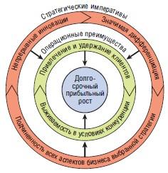 Ris. 4. Strategicheskie imperativy dolgosrochnogo pribylnogo rosta