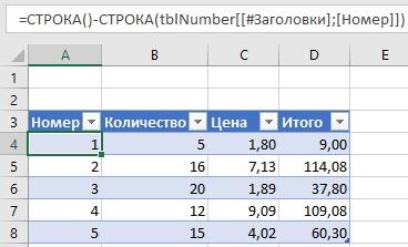 Ris. 4.18. Formula nomera stroki Tablitsy