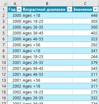 Ris. 5.13. Preobrazovannye dannye v Tablitse na liste Excel