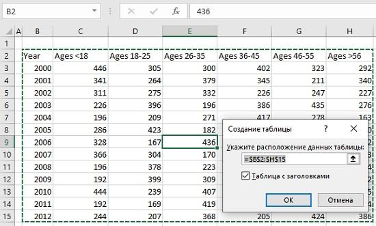 Ris. 5.8. Excel avtomaticheski predlagaet pravilnyj diapazon dlya preobrazovaniya