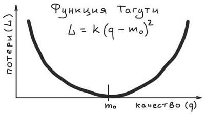 Ris. 2. Funktsiya Taguti